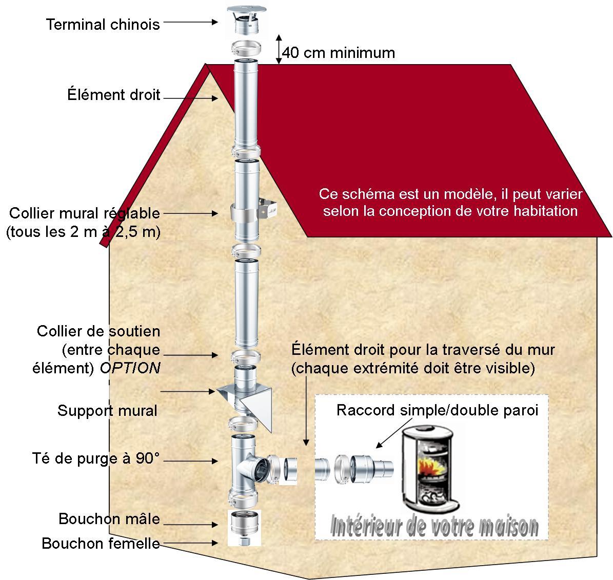 Kit n 22 longueur 3 ml 200mm r f conduits de - Reglementation conduit de cheminee exterieur ...